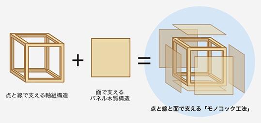 点と線と面で支えるモノコック工法