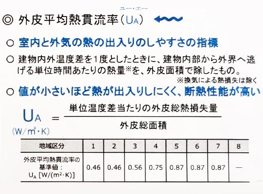 外皮平均熱貫流率UA値(室内と外気の熱の出入り載しやすさの指標、値が小さいほど熱が出入りしにくく、断念つ性能が高い